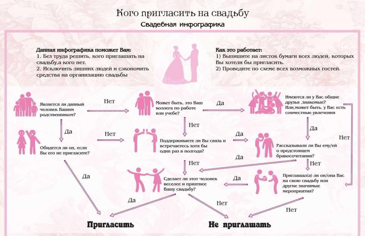 infografika-dlya-svadby Свадебная инфографика уникальное решение того, как можно ярко и интересно оформить различные памятки для гостей