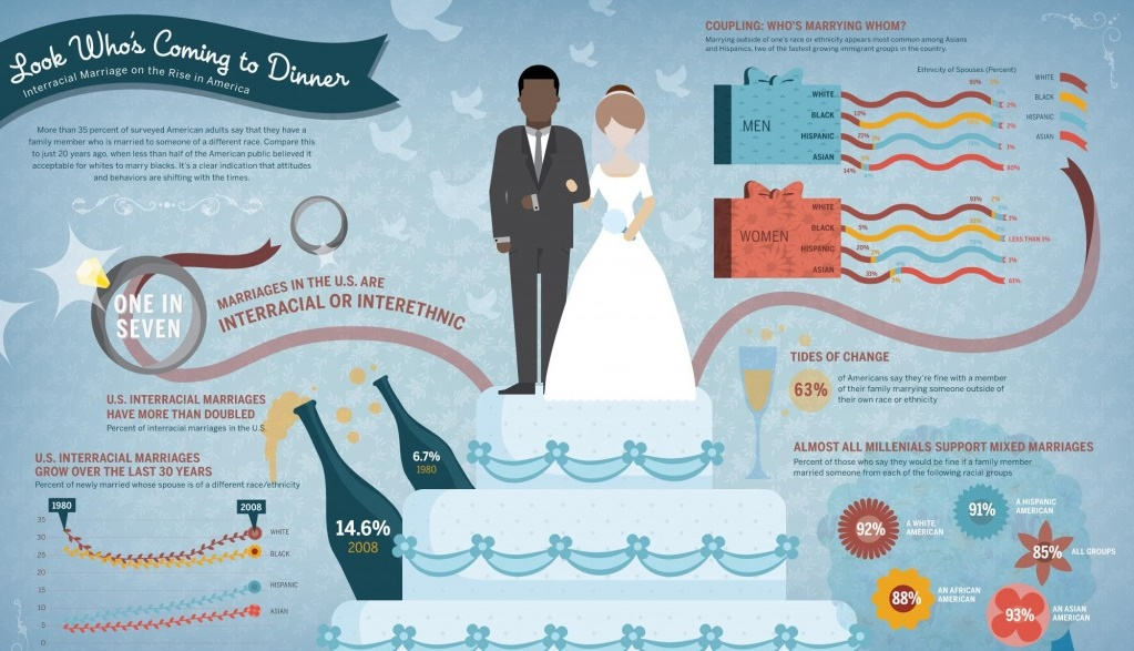 infografika-na-svadbu Свадебная инфографика уникальное решение того, как можно ярко и интересно оформить различные памятки для гостей