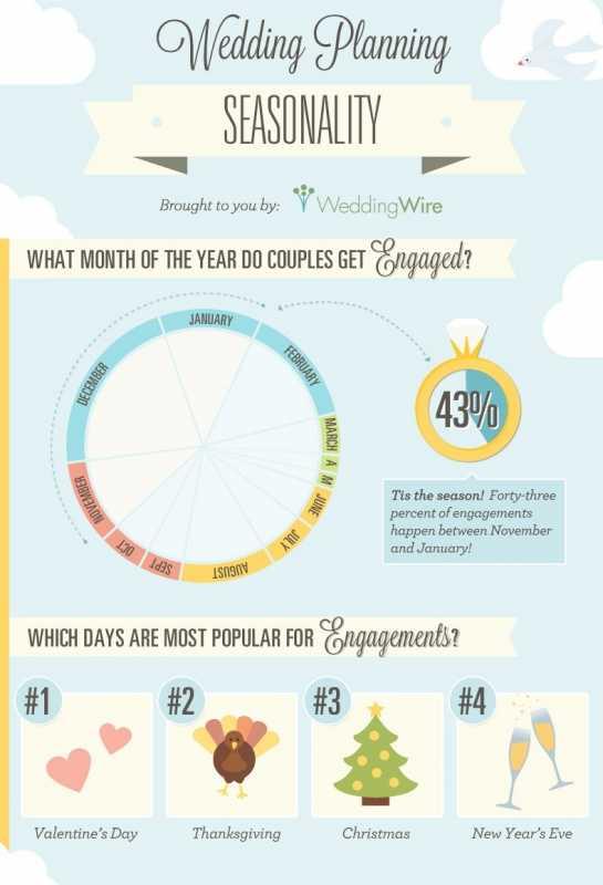 infografika-planirovki-svadby Свадебная инфографика уникальное решение того, как можно ярко и интересно оформить различные памятки для гостей
