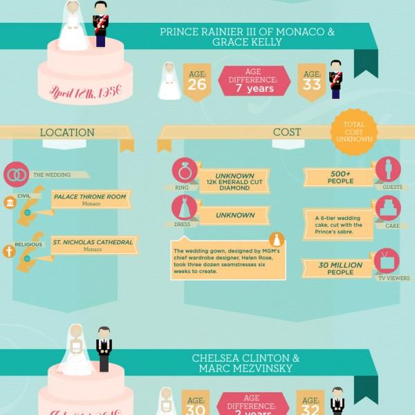 svadebnaya-info-grafika Свадебная инфографика уникальное решение того, как можно ярко и интересно оформить различные памятки для гостей