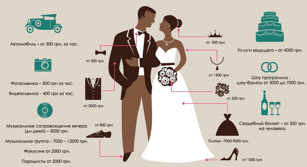 svadebnaya-infografika-na-ukrainskom Свадебная инфографика уникальное решение того, как можно ярко и интересно оформить различные памятки для гостей